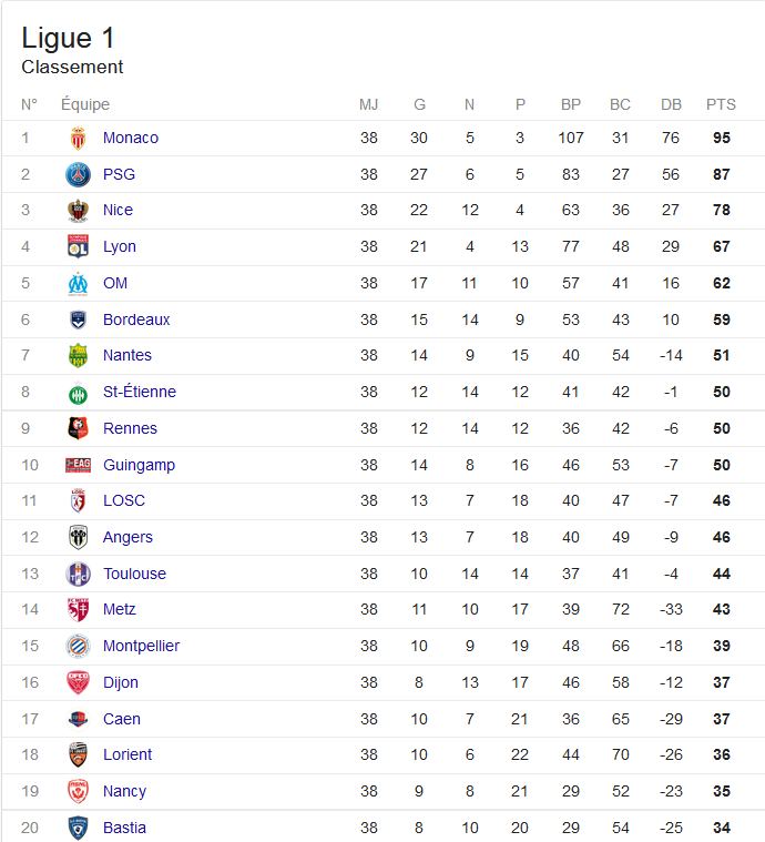 Classement ligue 1 2016 2017 foot r sultat football ligue 1 et ligue 2 - Resultat coupe de la ligue en direct ...