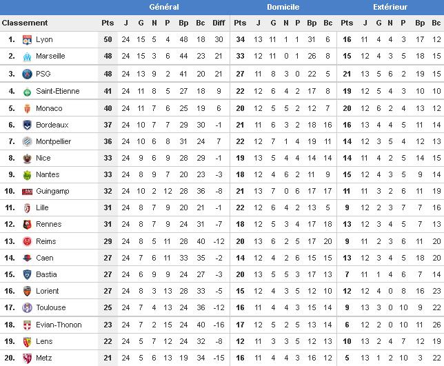 Resultat Ligue 1