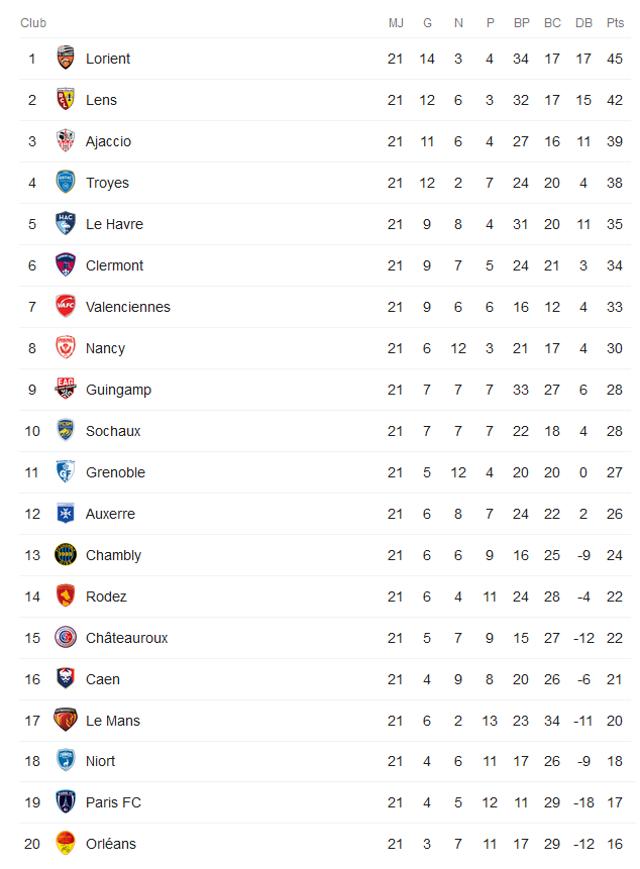 Résultats et matchs en direct de Ligue 2 France - Semaine ...